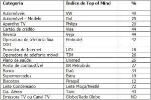 Top of Mind 2009
